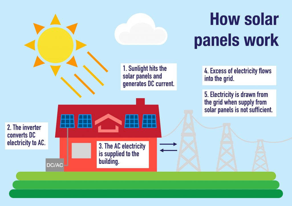 How,Photovoltaic,Panels,Work,To,Produce,Electricity,From,Solar,Energy